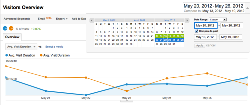 Week on Week comparison of Avg. Visit Duration - Google Analytics.
