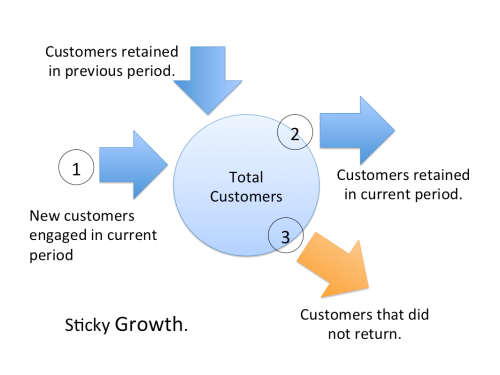 Sticky Growth Model (Image)